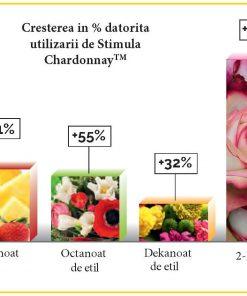 Stimula Chardonnay